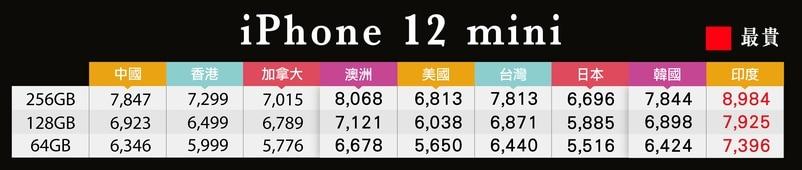 日本購買iPhone 12是亞洲最便宜的地區之一。