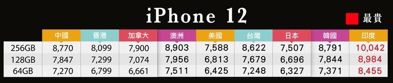 日本iPhone 12的售價貼近美國。