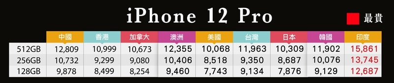 中國iPhone 12 Pro及iPhone 12 Pro Max的售價比香港貴,有機會吸引炒家來港搶購引起炒風。