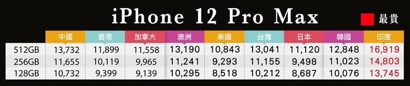 印度iPhone 12 Pro及iPhone 12 Pro Max的售價是全球最高。